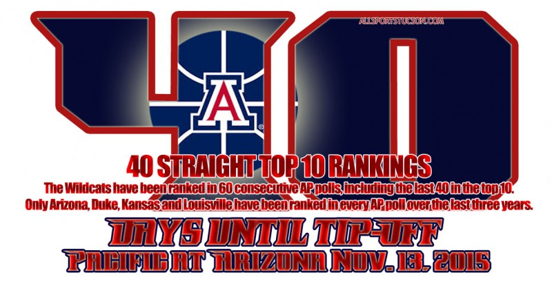 Arizona Wildcats hoops countdown: We're at 40 days and counting until tipoff