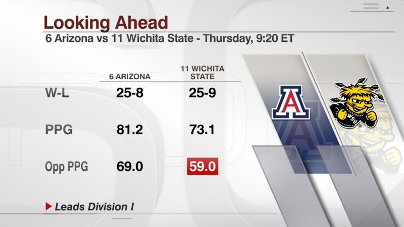 Get ready to hear national media types hype Wichita State over Arizona