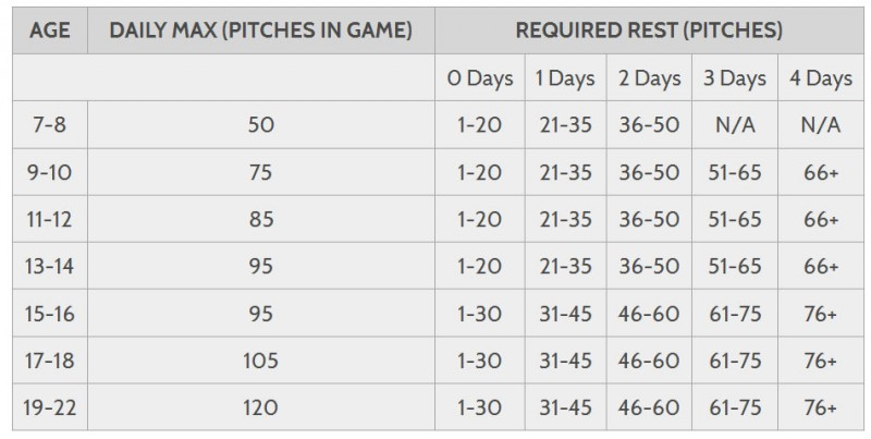 New pitch-count limits for baseball coming