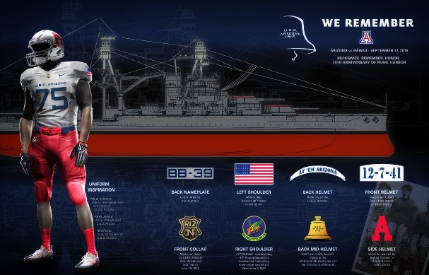 History behind Wildcats' USS Arizona uniforms on 75th anniversary of Pearl Harbor raid